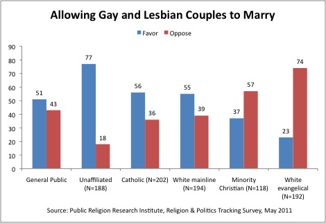 Homosexual couples statistics