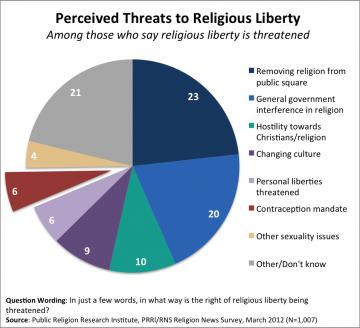 PRRI - Religion in america