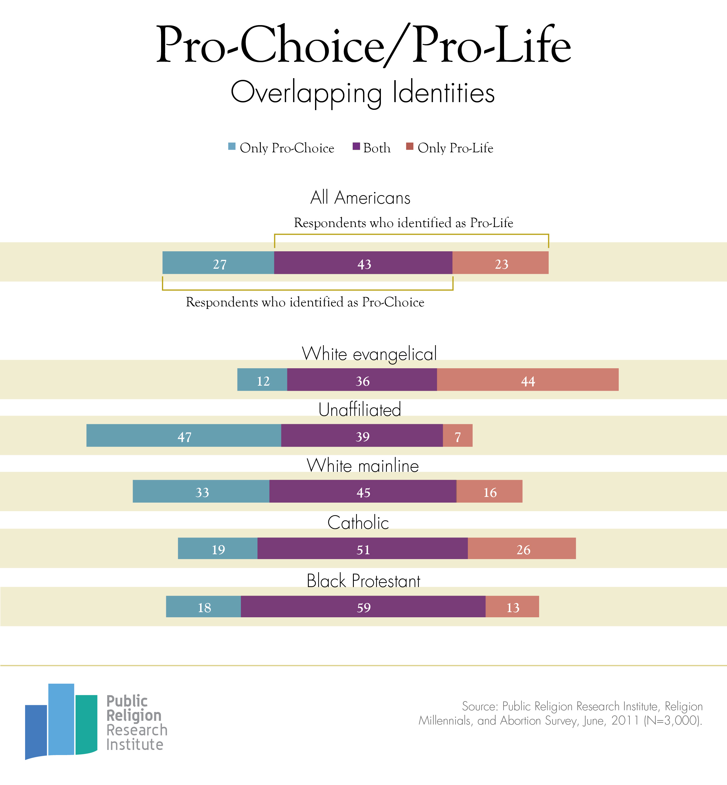 Pro Life Essays Pro Life Vs Pro Choice Abortion Concept Stock Photo