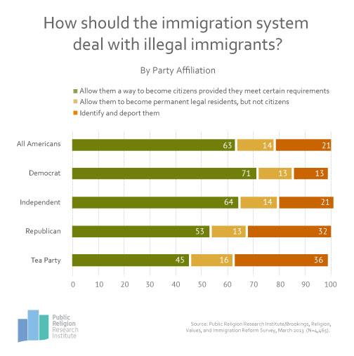GotW-Immigration-3-18-13