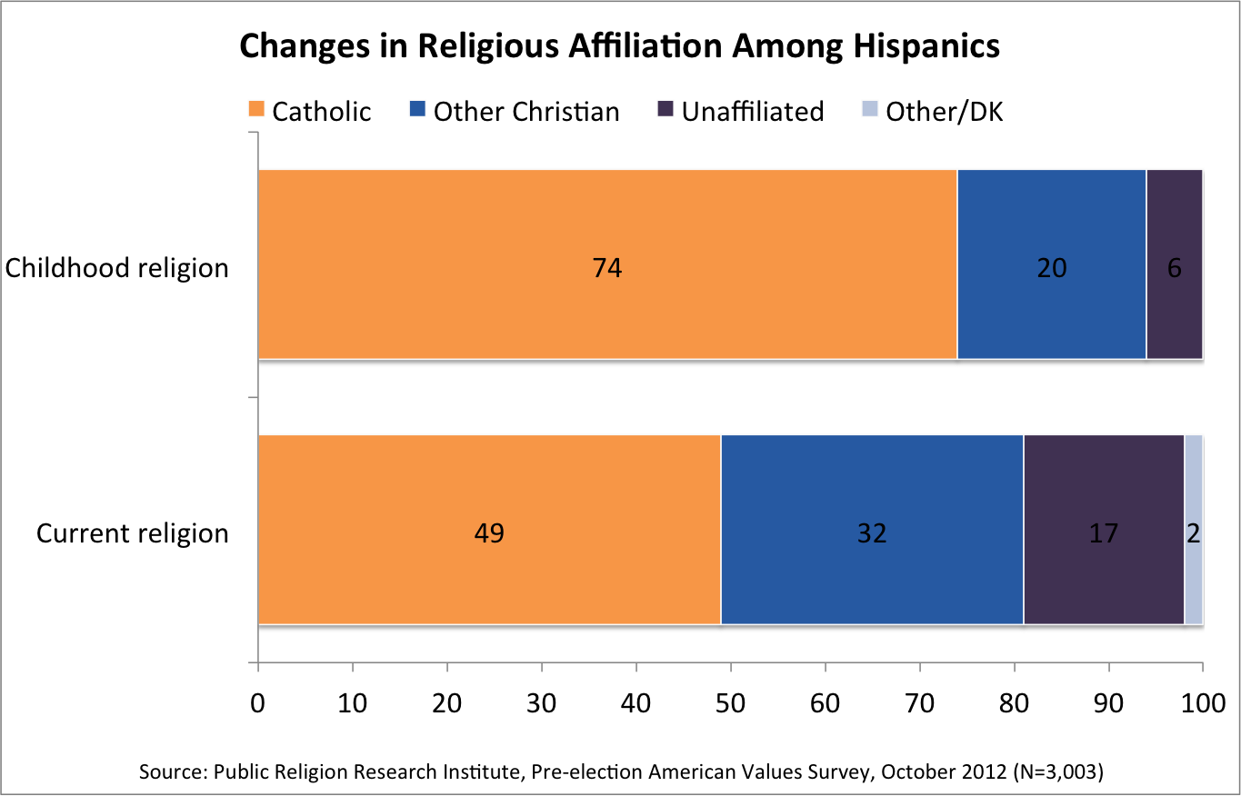 Hispanics Pope Chart