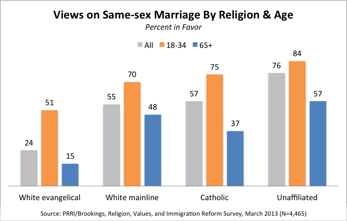 prri ssm religion age graphic