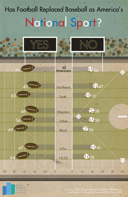 GotW-Baseball-v-Football-4-1-13