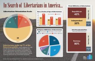 110613.Libertarians