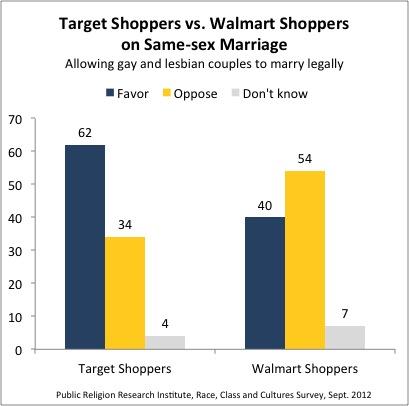 TargetWalmart