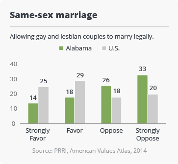 Attitudes on Same-sex Marriage among Alabama Residents