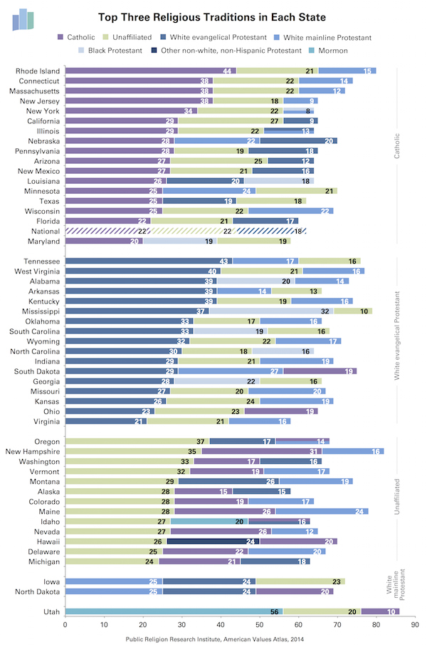Top Three Religions by State small