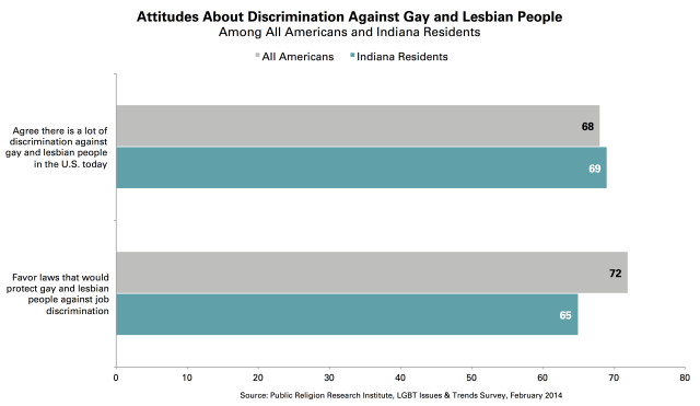 Attitudes_Discrimination_LGBT_Indiana