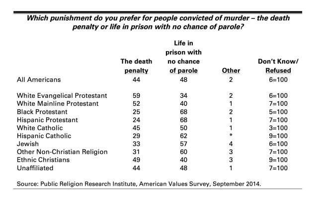 Death Penalty by Religious Affiliation Table v2 copy