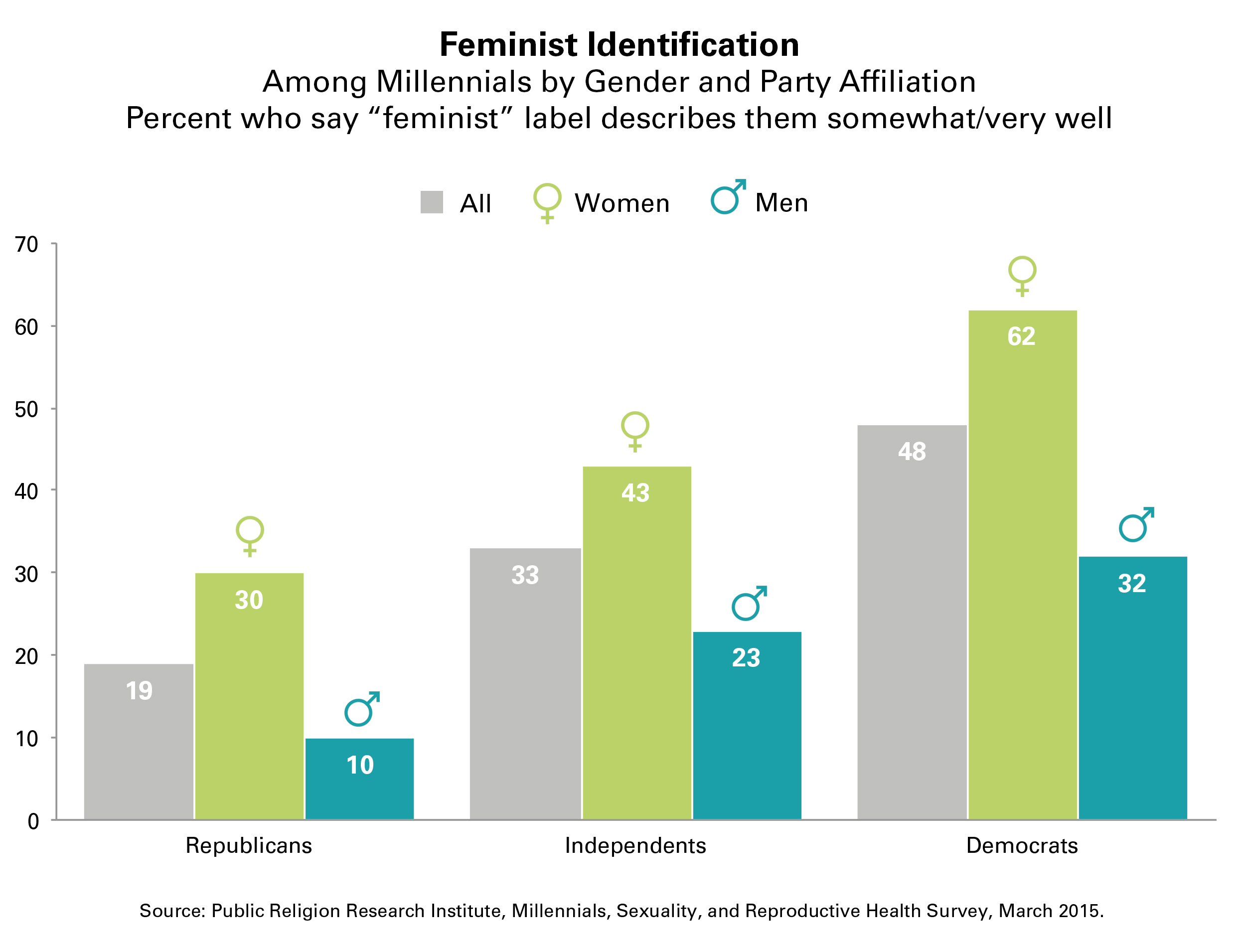 prri feminist label millennials gender political affiliation