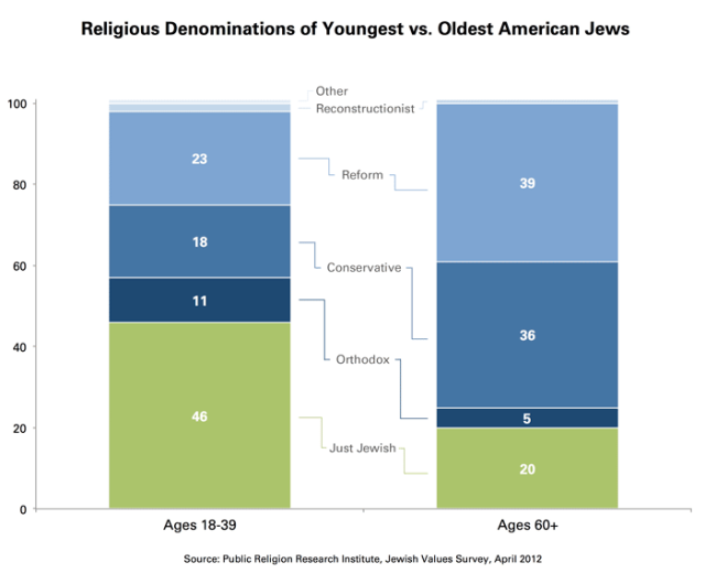 Religious_Denominations_Old_Young_Small