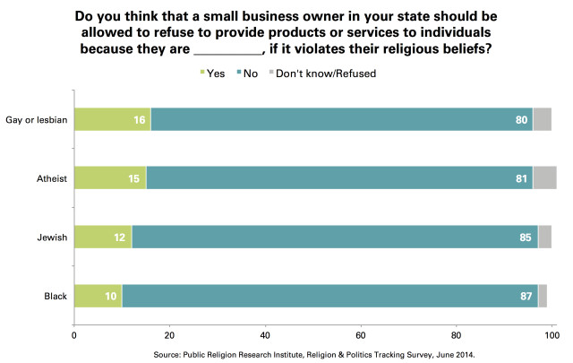 Small_Businesses_Discriminate_LGBT_Religious