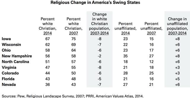 Battleground religion table copy