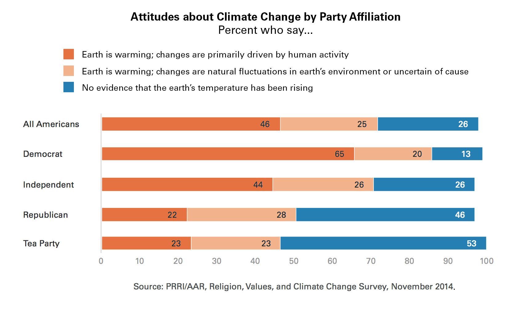 ... what they thought was causing it. PRRI-Politics-Climate-Change