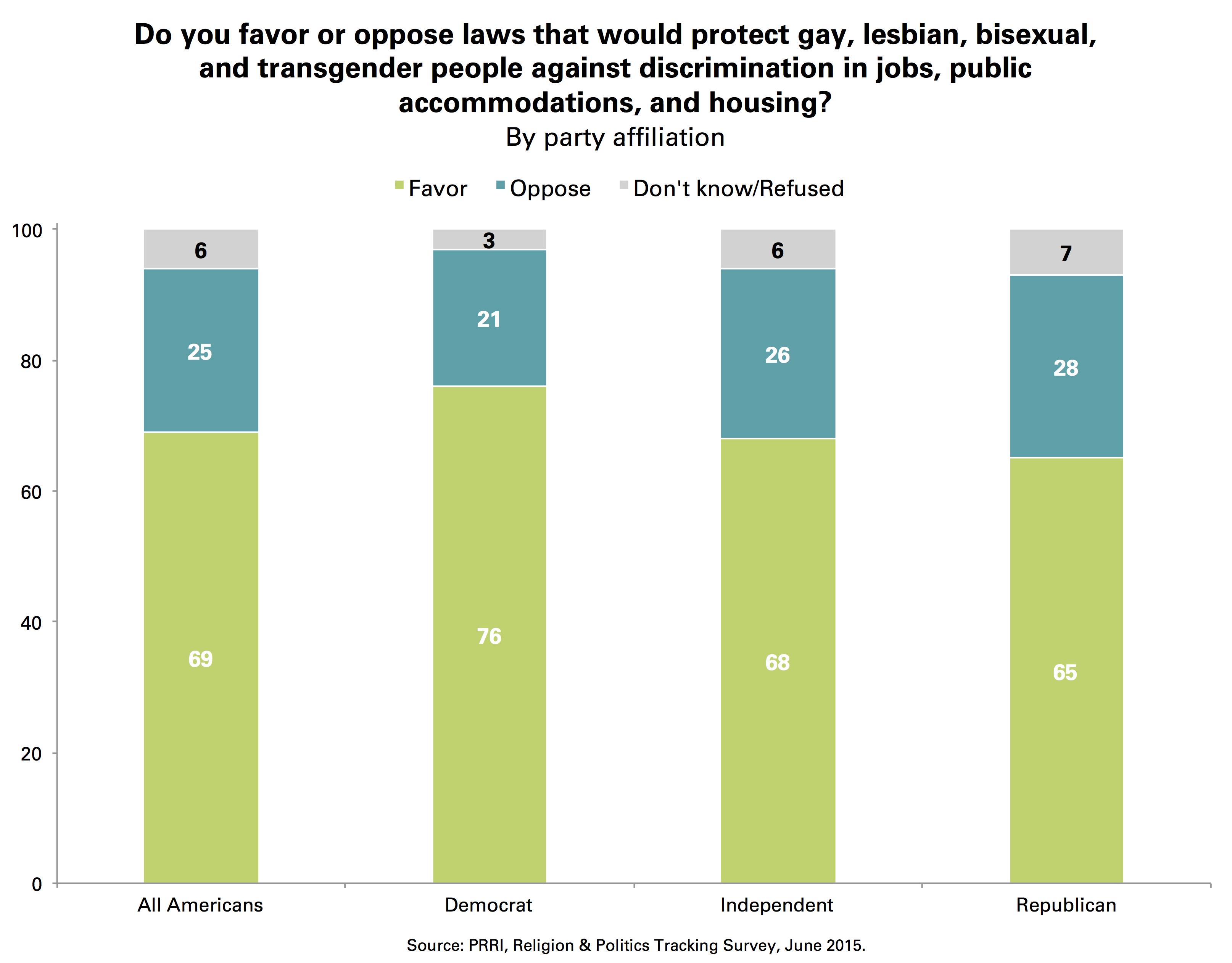 Two-Thirds of Democrats Now Support Gay Marriage