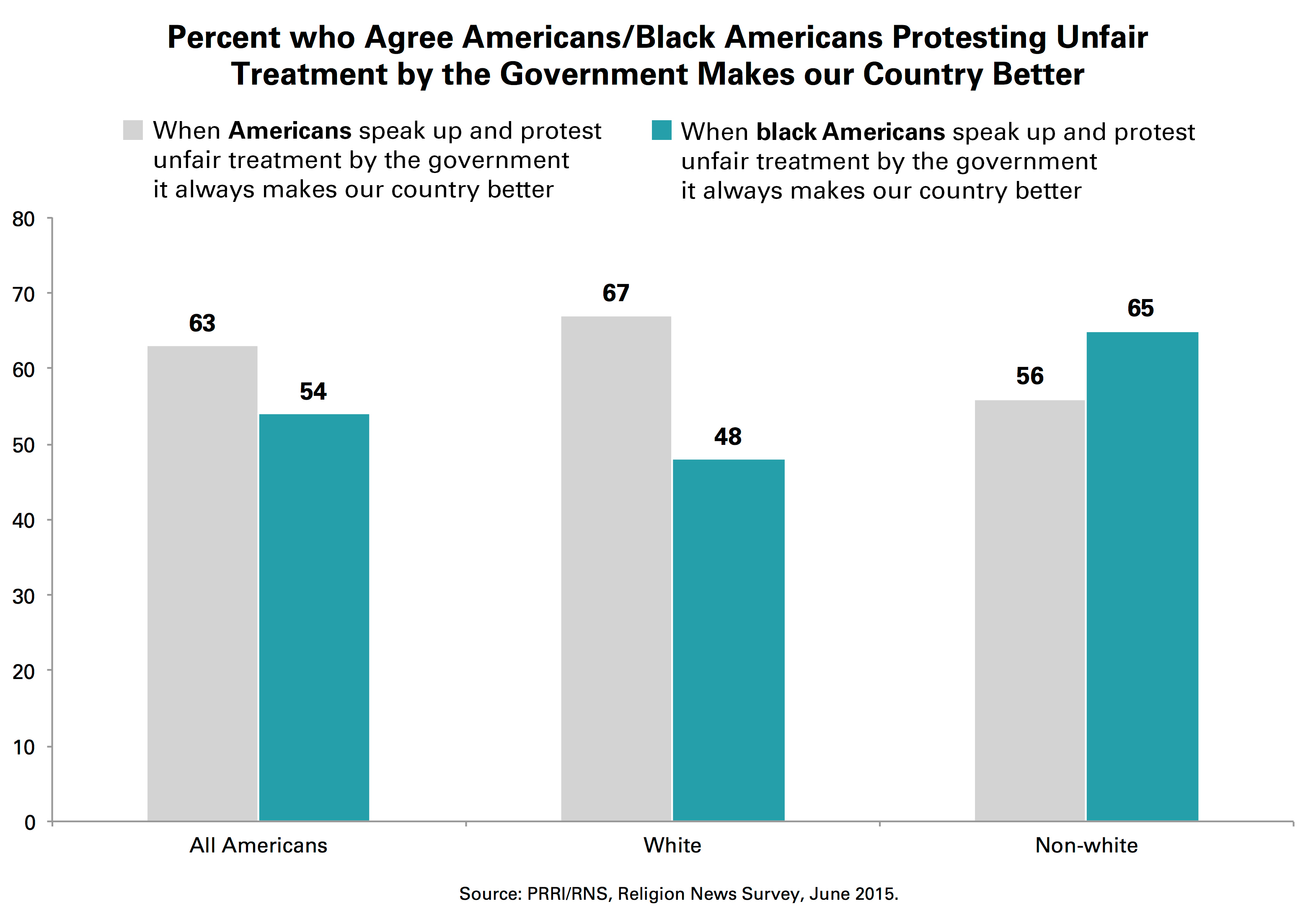 most americans believe protests make the country better support