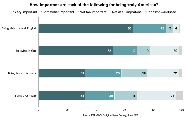 Chart-2-PRRI-Important-American-English-God-Born-America-Christian