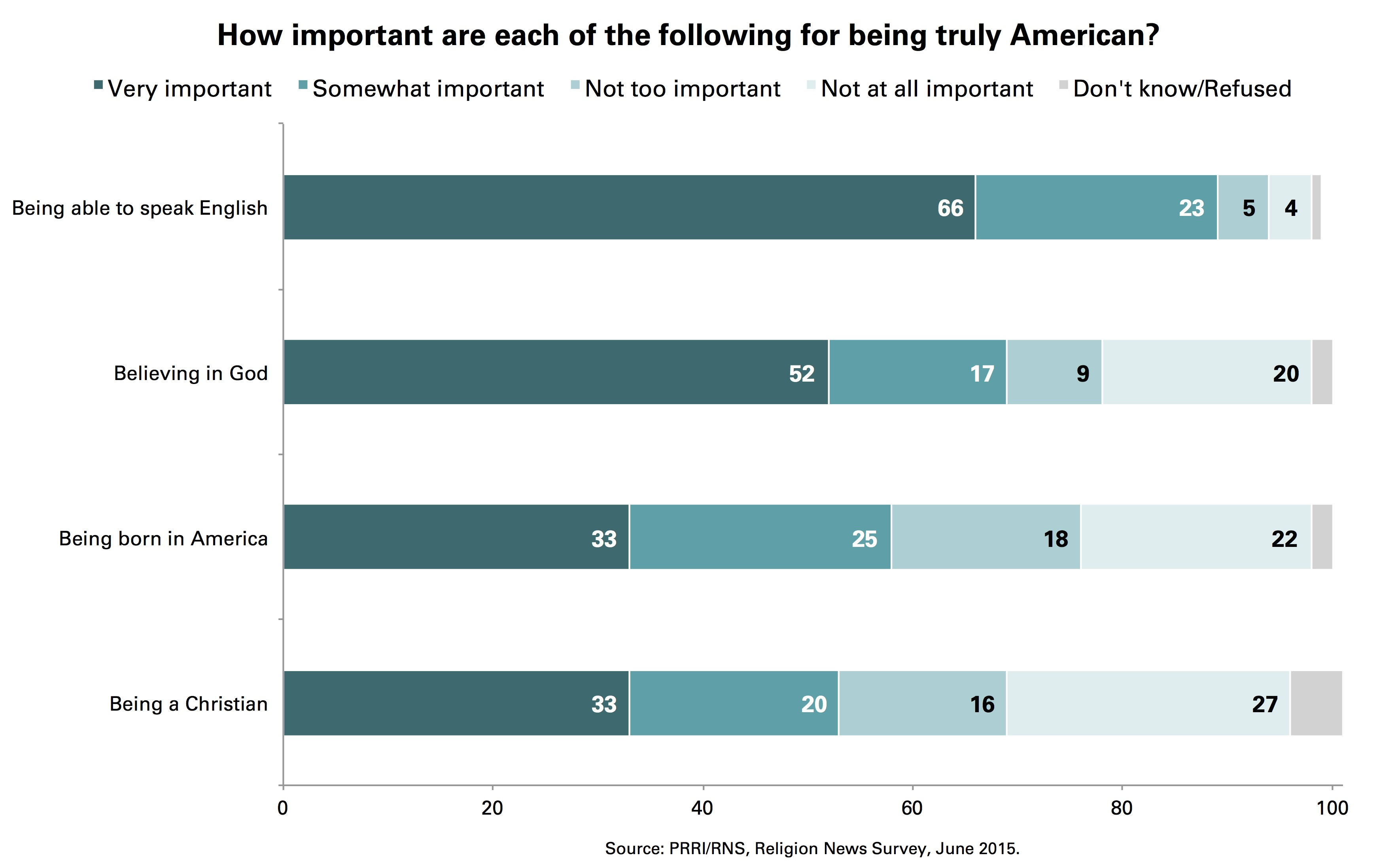 How do people not born in america experience patriotism compared to native born americans?