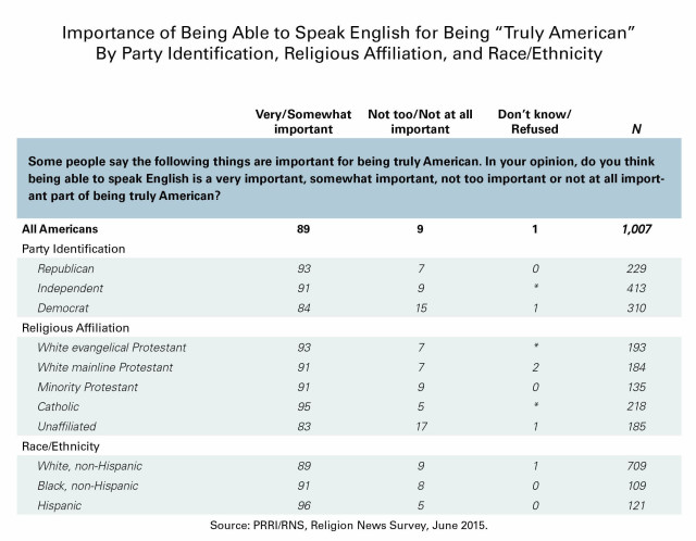 Immigration Patriotism English Table