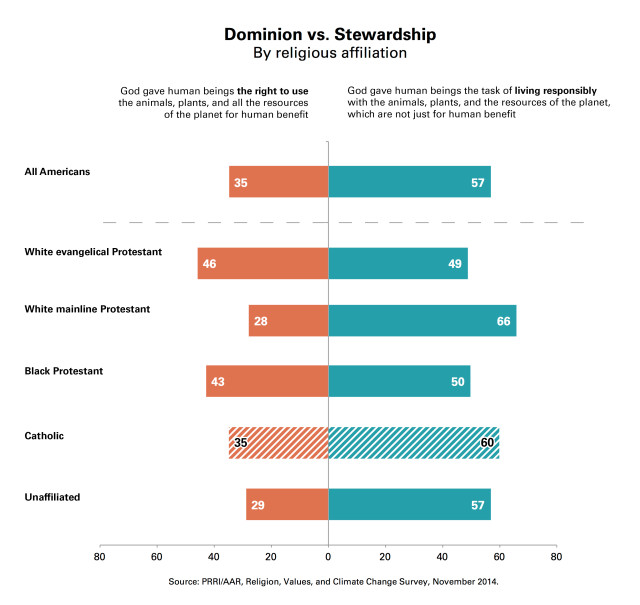 PRRI-Dominion-Stewardship-Chart