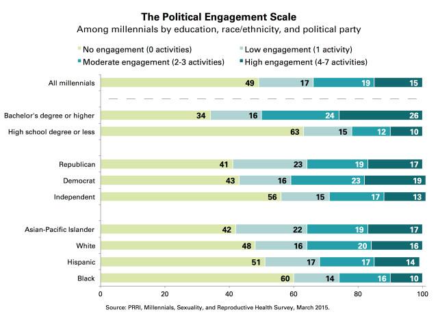 PRRI-Political-Engagement-Subgroups2