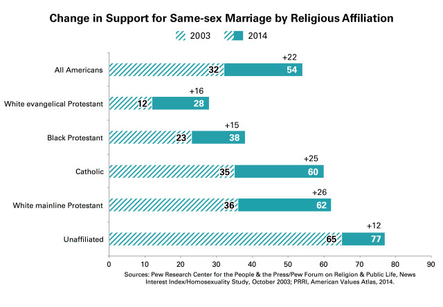 PRRI-SSM-Growth-Religion