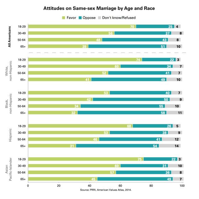 PRRI-SSM-by-age-race