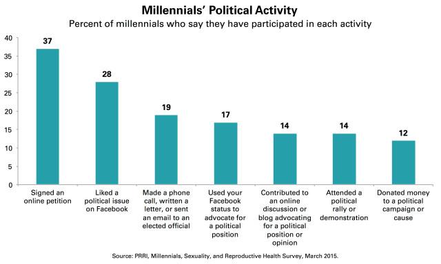 PRRI-millennial-political-engagement2