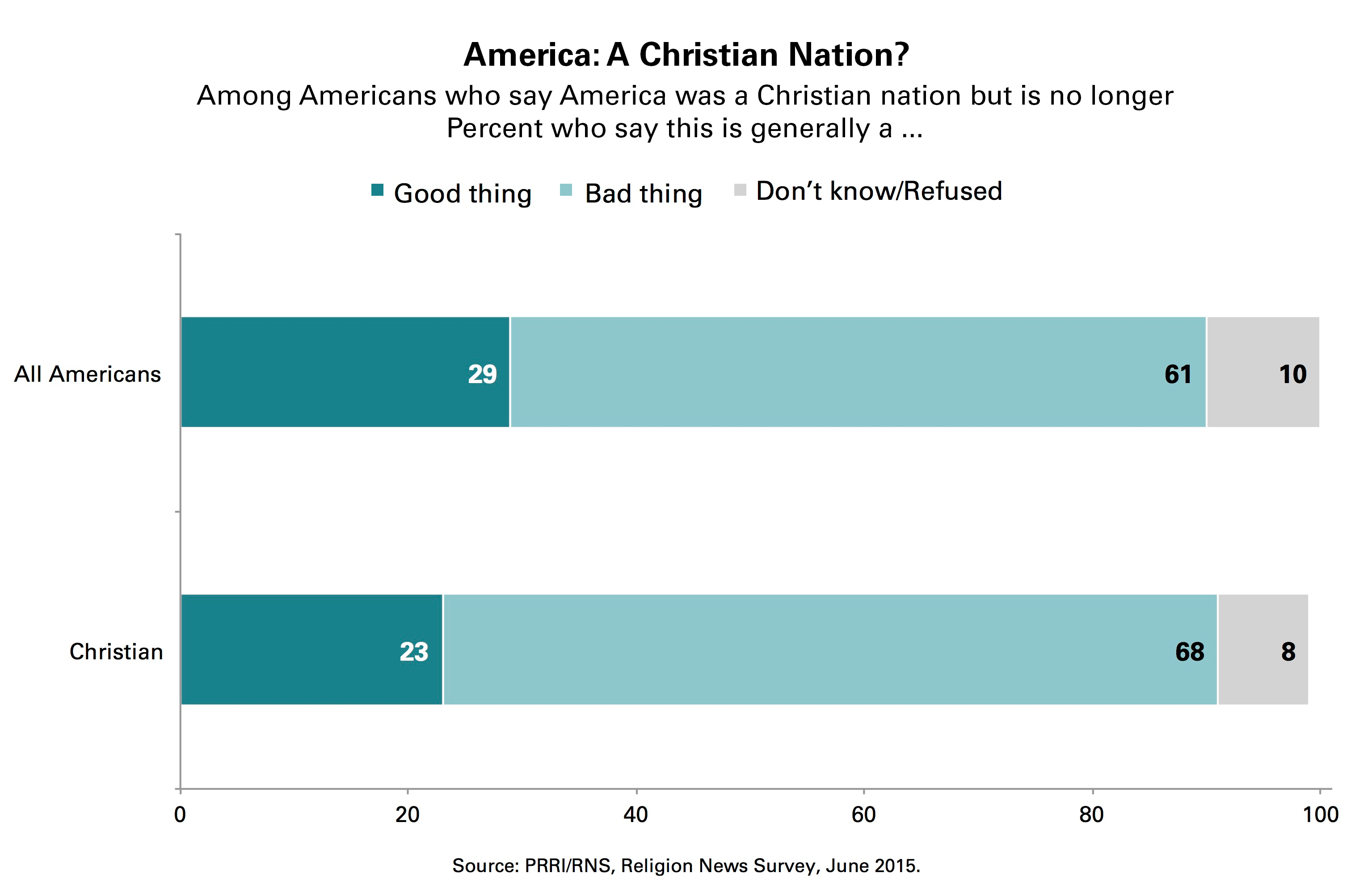 is america a christian nation America is indeed a christian nation and must continue to be a christian nation, legally and culturally, if we are to continue to be a free nation dedicated to individual liberty for all i believe america is at an important crossroads in 2013.
