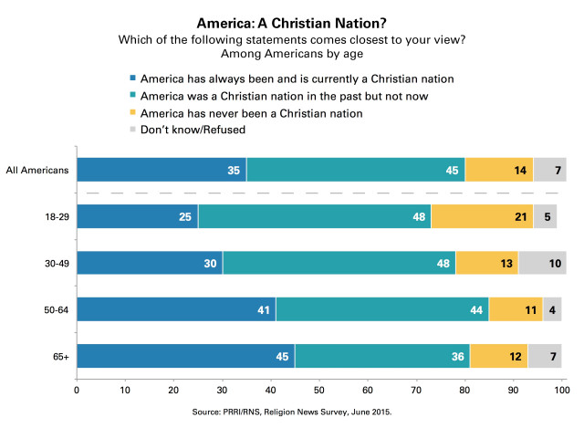 PRRI_Christian_nation_age