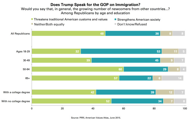 PRRI_Trump_Immigration_chart