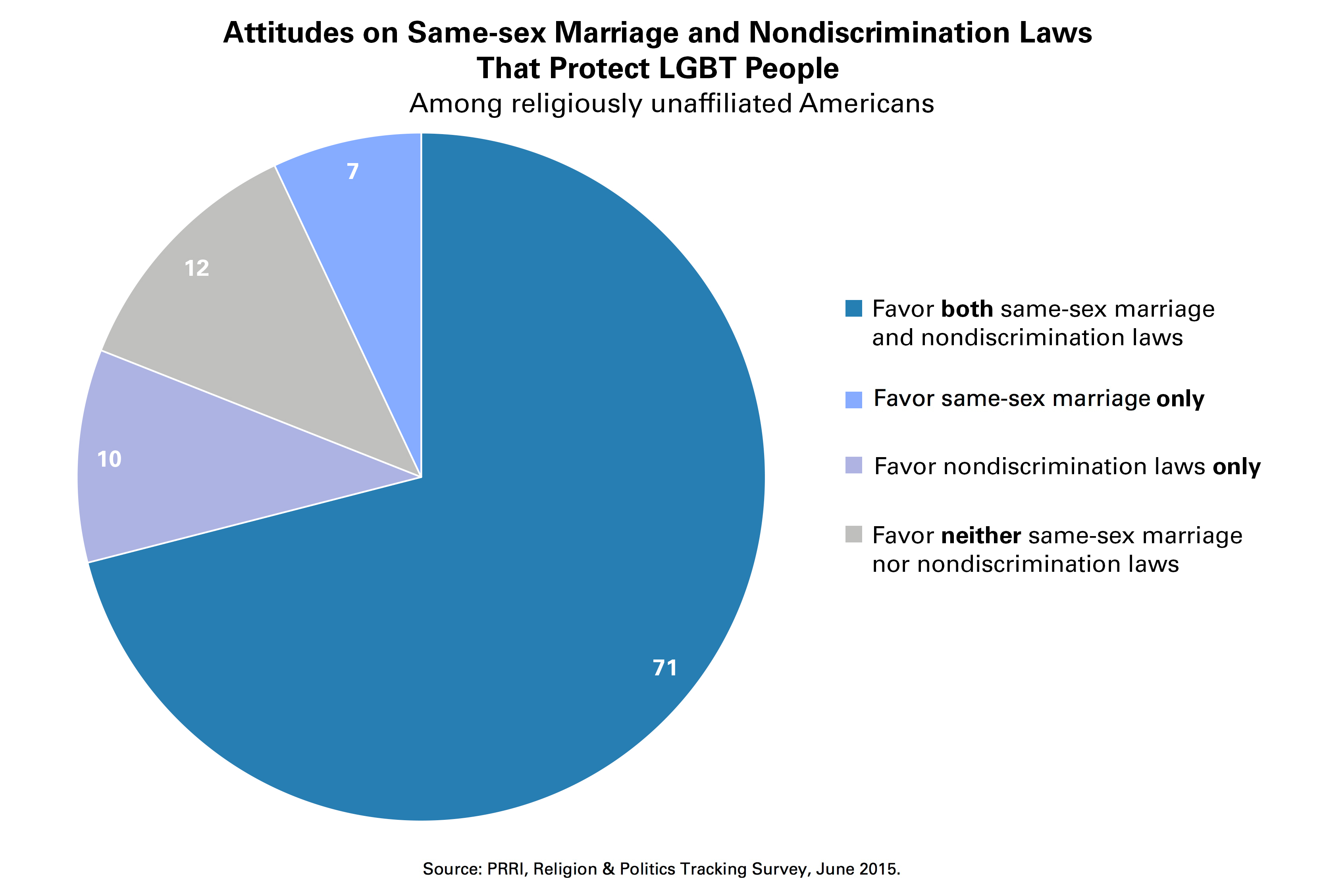 prri ssm and anti discrimination opinion unaffiliated