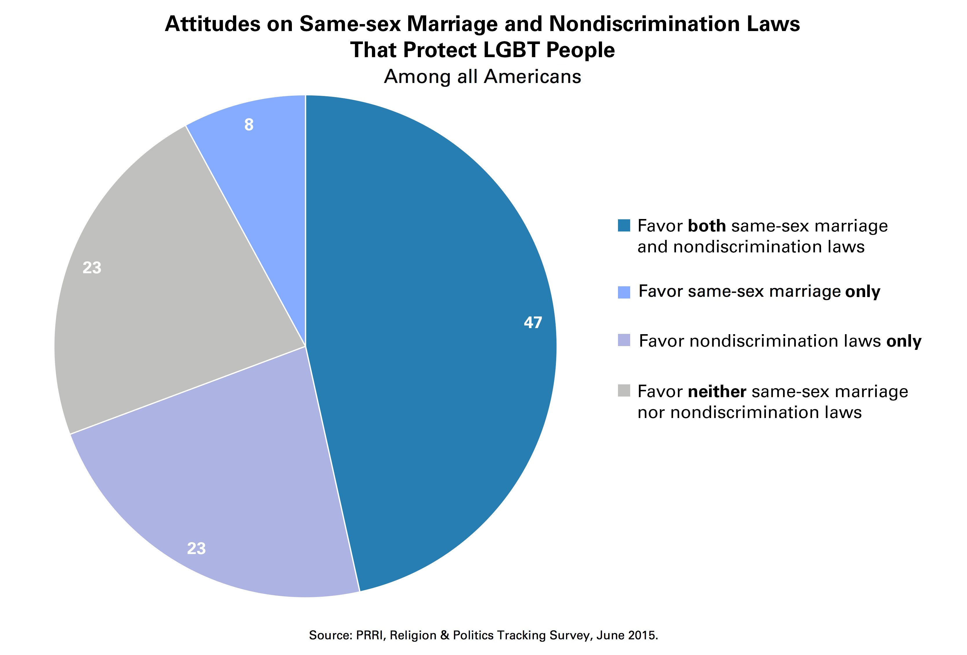 Non-discrimination towards homosexuality statistics