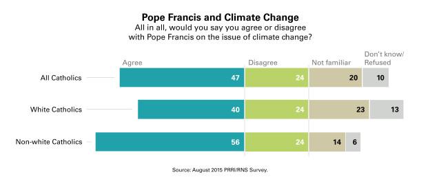 08-31-15-PRRI-Catholic-climate-change-chart-v2