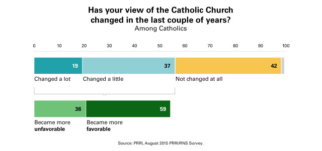 PRRI_Chart_12_View_Church_Changed