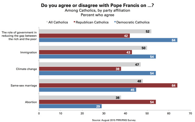 PRRI_Chart_1_Agree_Pope_Issues_By_Party
