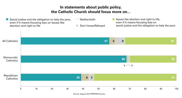PRRI_Chart_6_Chuch_Focus_Social_Abortion_GP