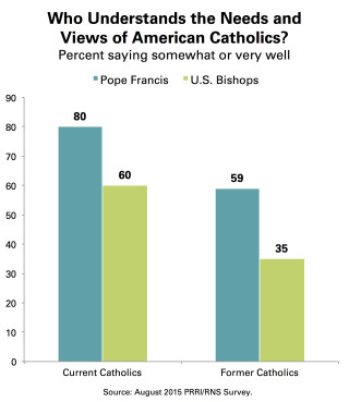 PRRI_Chart_7_Needs_American_Catholics_Pope_Bishops