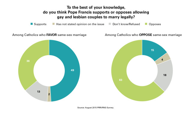 PRRI_Chart_9_Pope_Same_Sex_Marriage_Favor_AND_Oppose