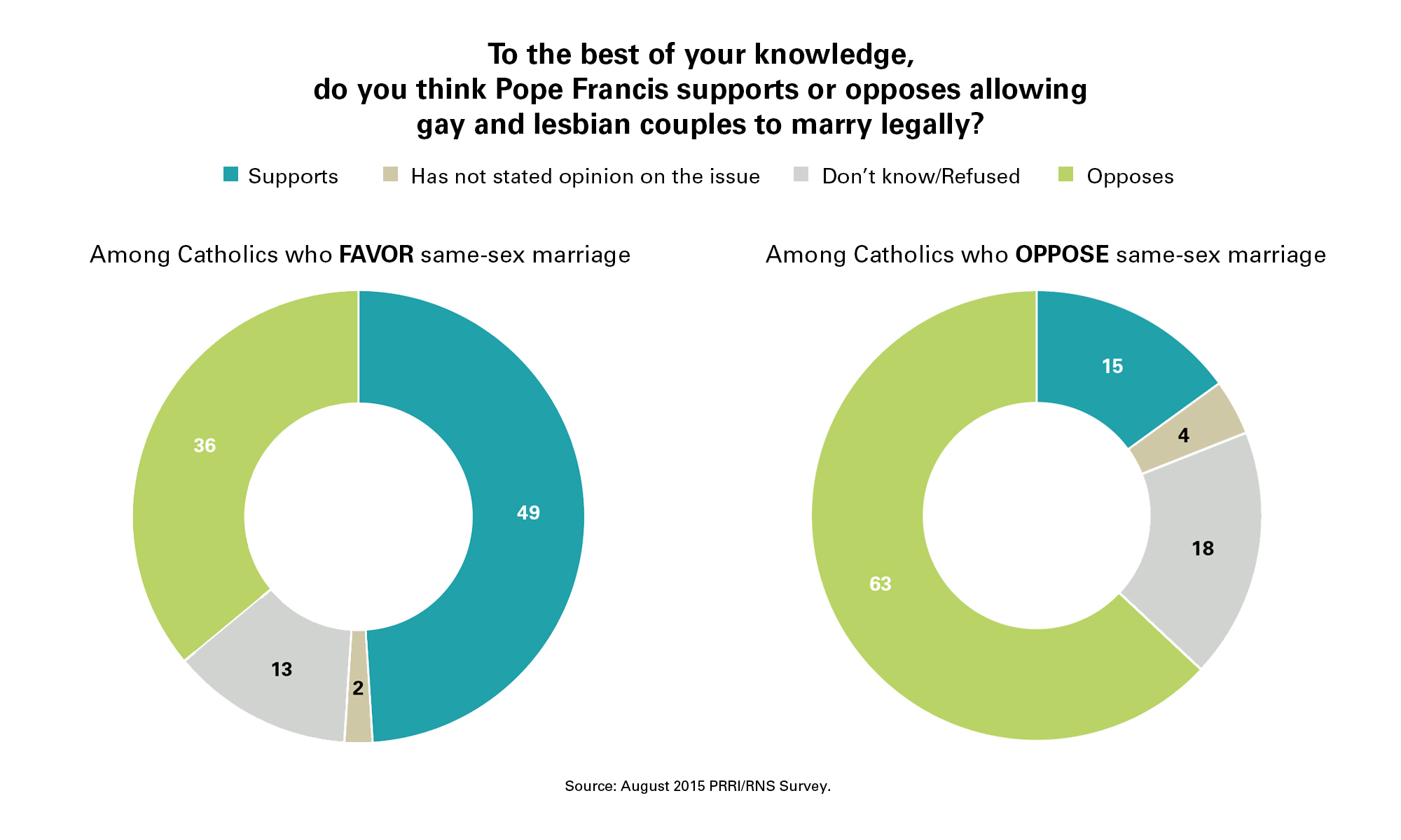 Catholic view of sex with in marriage