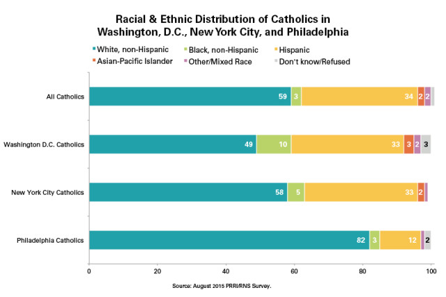 PRRI-Catholic-Race-DC-NYC-Philly