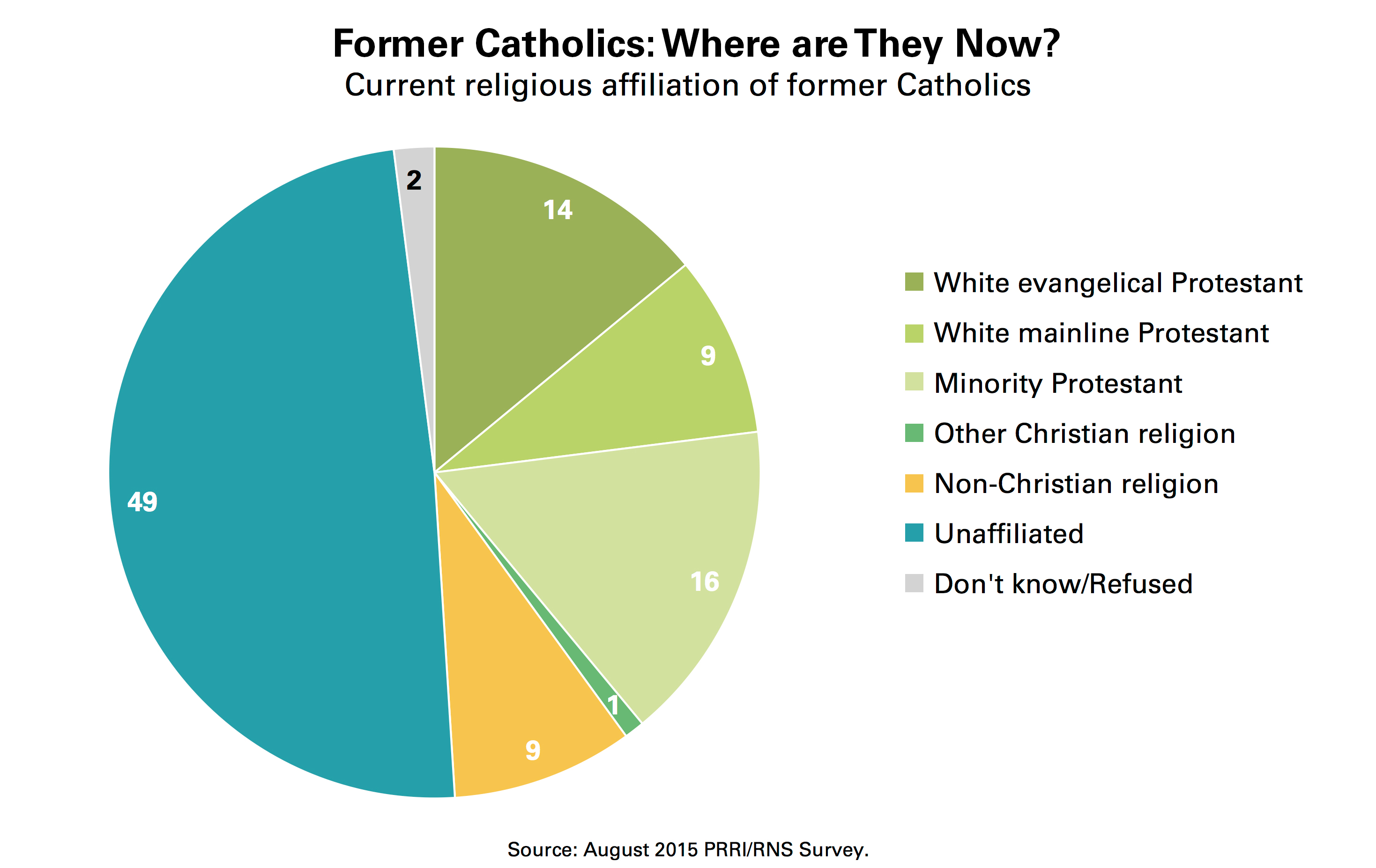 A Profile Of Former Catholics In The Us Prri