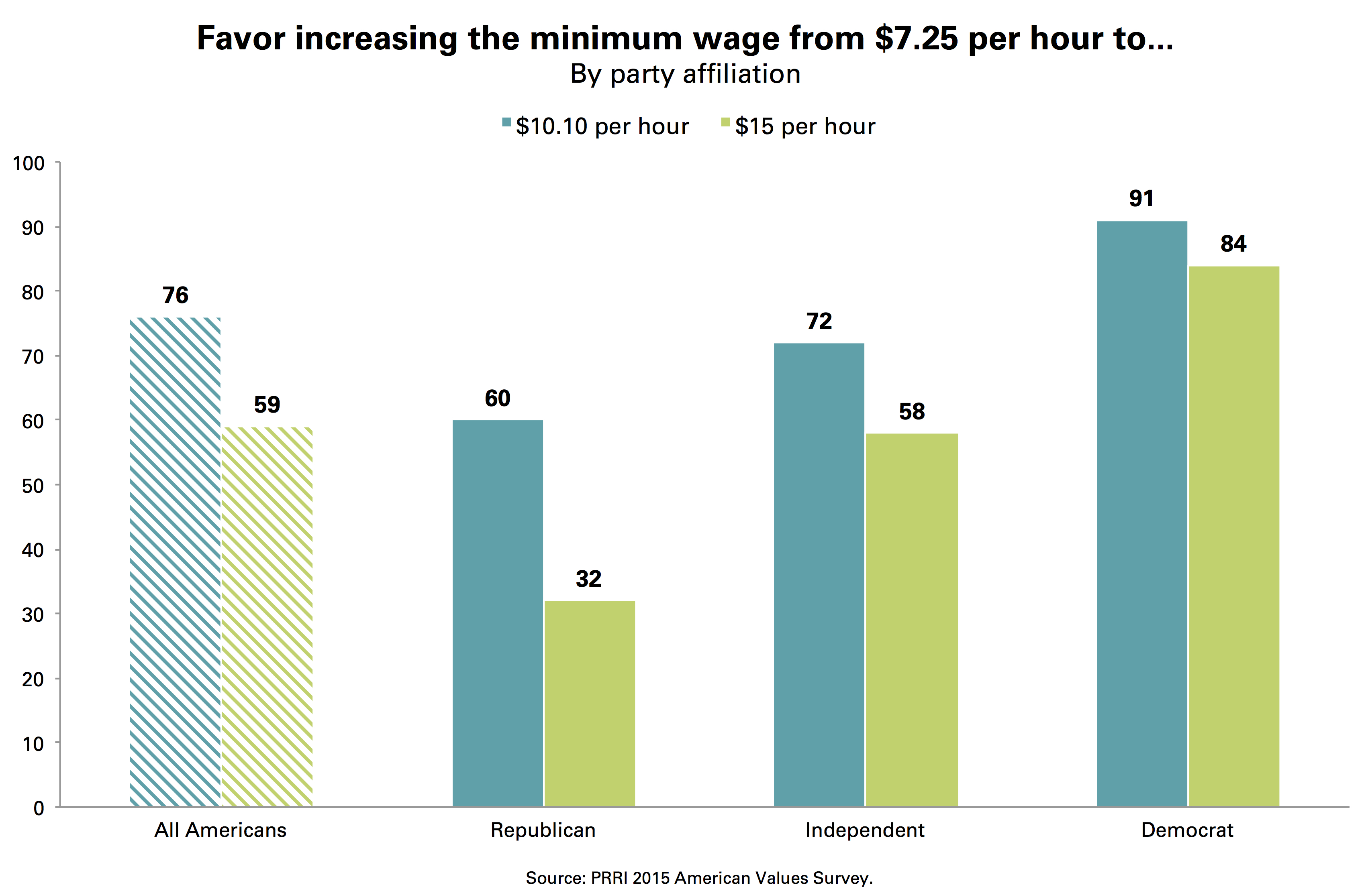 prri minimum wage increase by political party