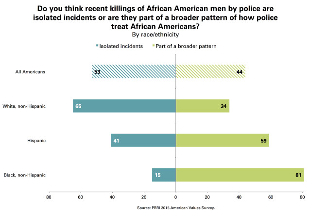 PRRI Police Killings Black Men Isolated Incidents Broader Pattern