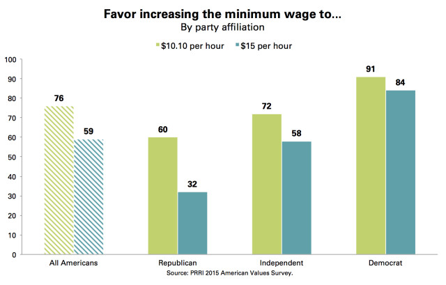 Minimum Wage by Party_10.10_15