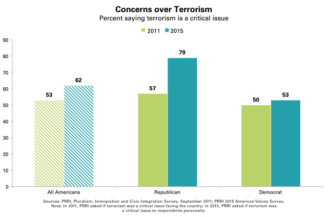 PRRI-Concerns-Over-Terrorism