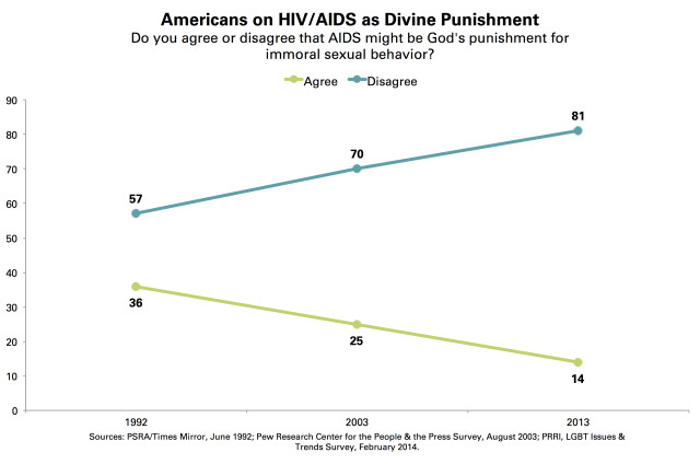 PRRI HIV AIDS Punishment God