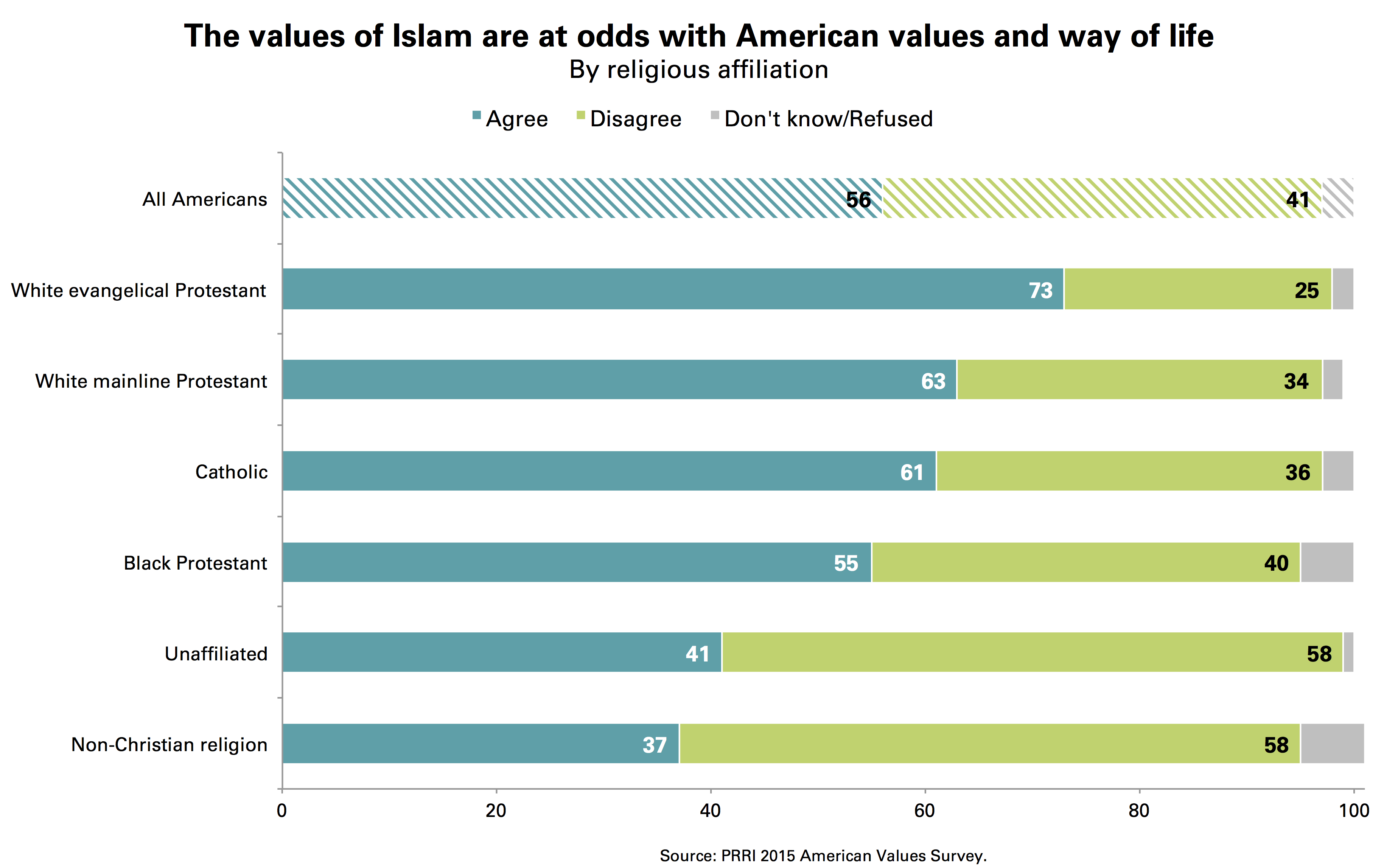prri islam at odds by religious affiliation