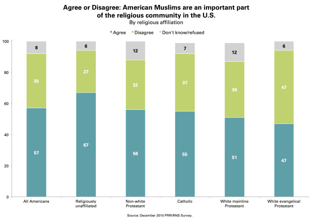 PRRI American Muslims Religious Community by Affilition