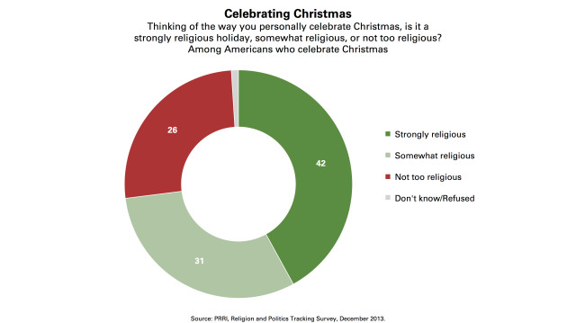 prri celebrating christmas religious2